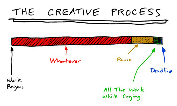 the-creative-process-panic-meter